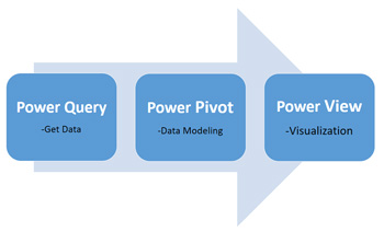 Power Query-Power Pivot-Power View